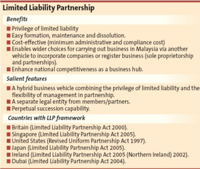 sole proprietorships essay What is a limited liability corporation (llc) a limited liability corporation, better known as an llc, is a business structure that combines pass-through taxation (like in a partnership or sole proprietorship) with the limited liability of a corporation.