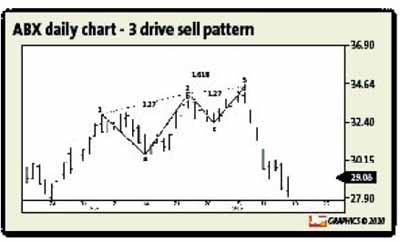 Dunnigan trading system