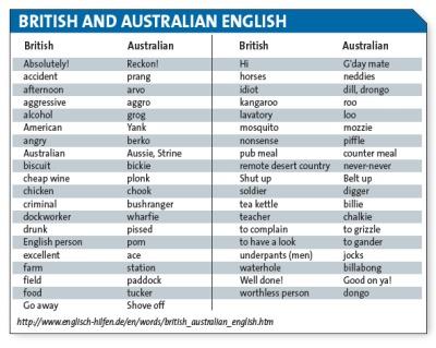 Australian English vocabulary