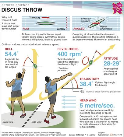 discus throw technique - photo #2