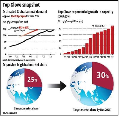2018-2023 Global Rubber Gloves Consumption Market Report